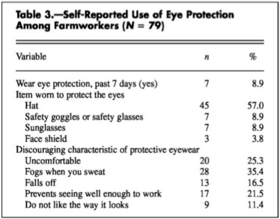 Self-Reported Use of Eye Protection Among Farmworkers